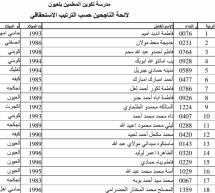 أسماء الناجحين في مسابقة تكوين المعلمين